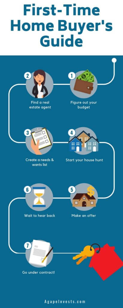 Buying A House - The First Time Homebuyers Guide